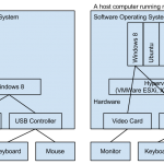 USB Controller Passthrough with VMWare ESXi 5.1