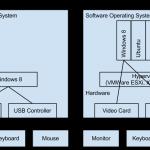 USB Controller Passthrough with VMWare ESXi 5.1