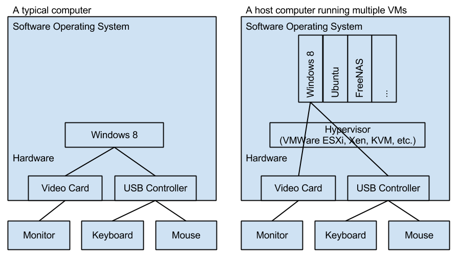 Simplified virtualized computer diagrams